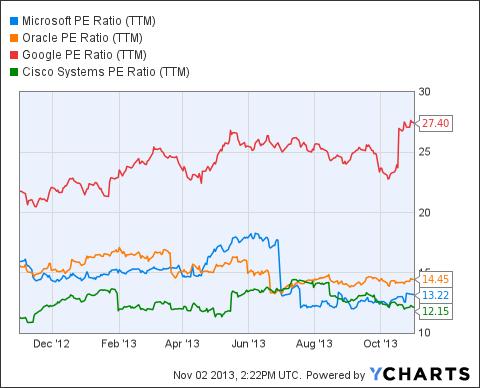 MSFT PE Ratio (NYSE:<a href='https://seekingalpha.com/symbol/TTM' title='Tata Motors Limited'>TTM</a>) Chart