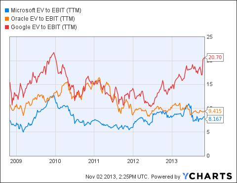MSFT EV to EBIT (<a href='https://seekingalpha.com/symbol/TTM' title='Tata Motors Limited'>TTM</a>) Chart