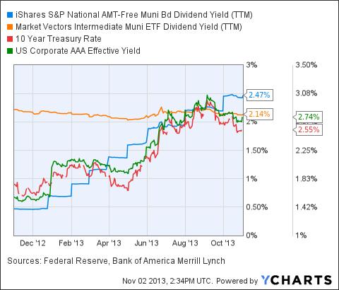 MUB Dividend Yield (NYSE:<a href='https://seekingalpha.com/symbol/TTM' title='Tata Motors Limited'>TTM</a>) Chart
