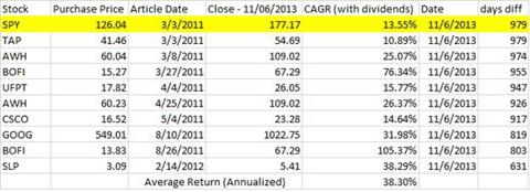 Previous Article Investment Results - 35%+ Annualized Returns