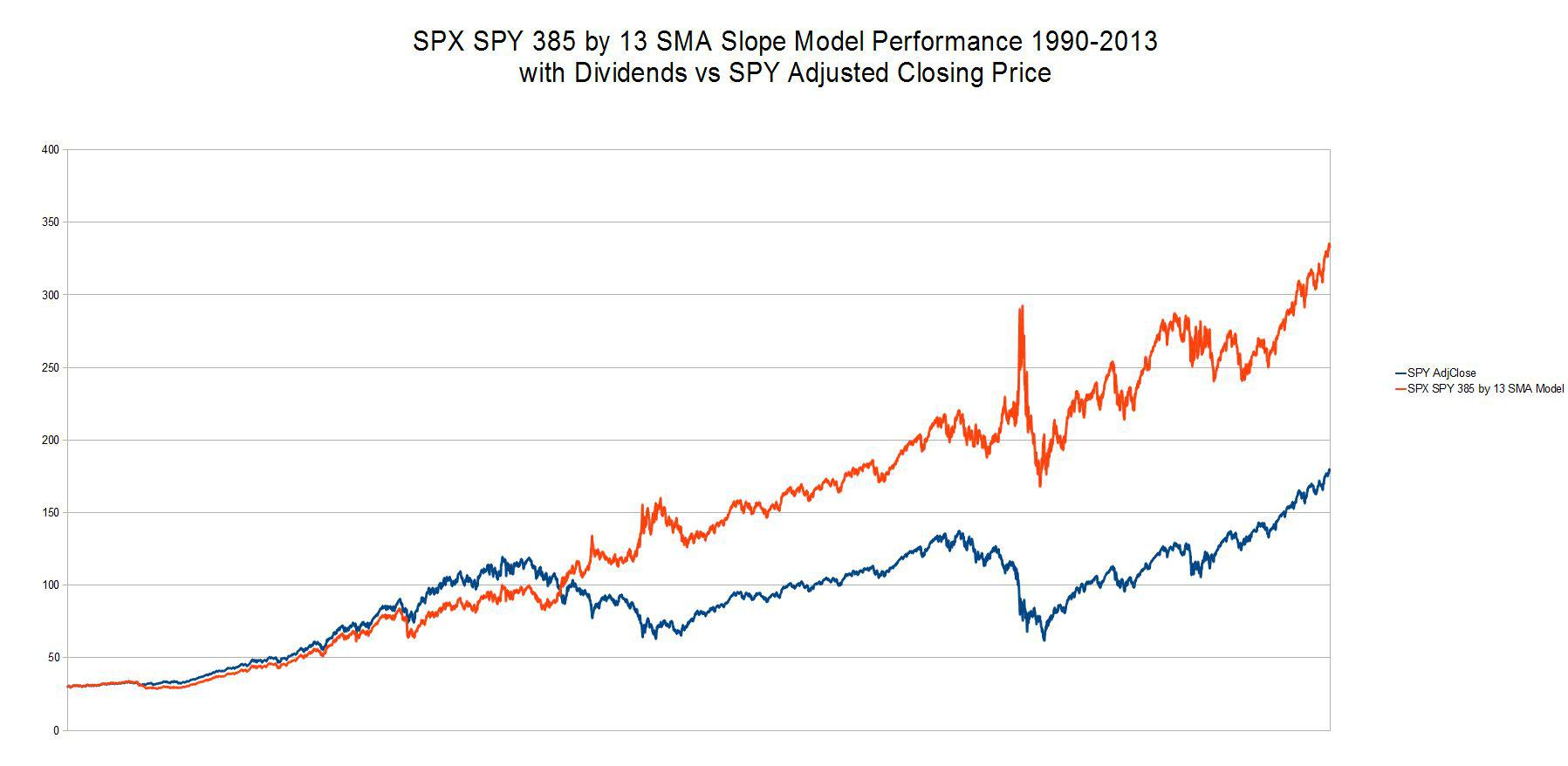 Spy Stock Quote Improving A Simple Spy Trading Model  Spdr S&p 500 Trust Etf