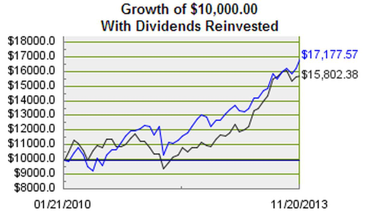 Berkshire hathaway does stock price affect returns berkshire the spy has a total return of 7180 which is a significant underperformance since the average investor has been able to purchase shares of brkb buycottarizona Images
