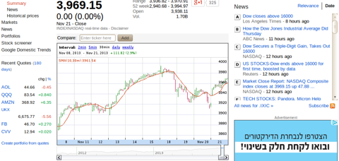 10 day graph of yeasterdays more accurate data in the NASDAQ index
