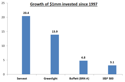 Senvest relative performance