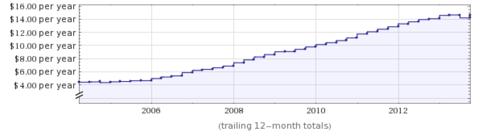 IBM EPS 10 Year Chart