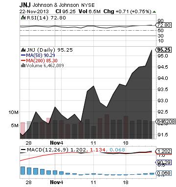 https://static.seekingalpha.com/uploads/2013/11/24/saupload_jnj_chart.png