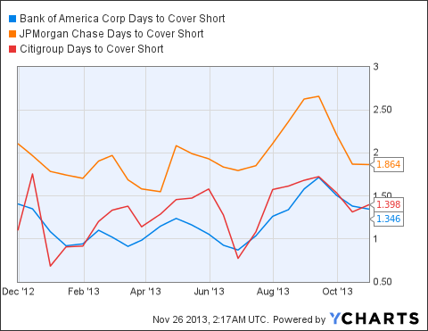 BAC Days to Cover Short Chart