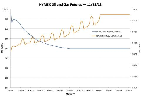 Oil and Gas Futures