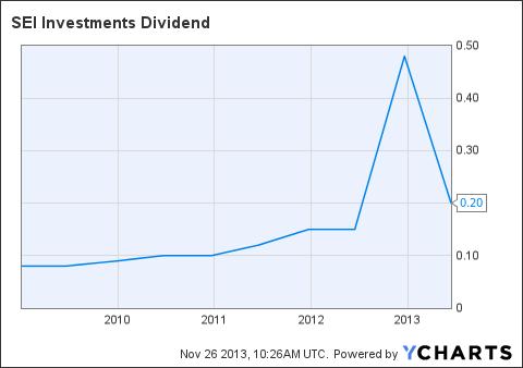 SEIC Dividend Chart