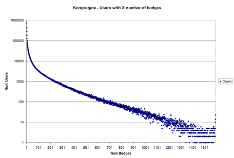 Chart showing number of badges