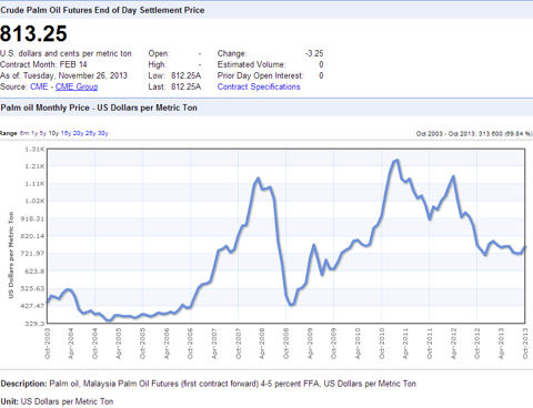 CPO 10 Year Price Chart