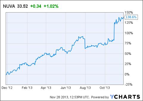Why NuVasive Is A Good Long-Term Bet - NuVasive, Inc