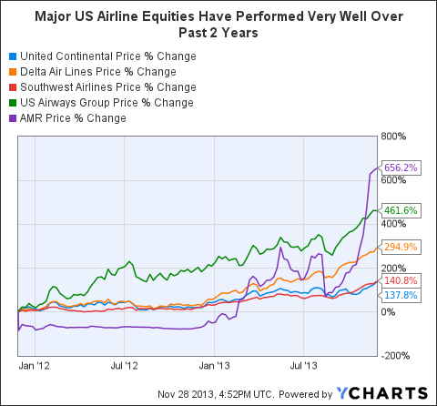 Recent Consolidation Trends Are Bullish For The Airline Industry