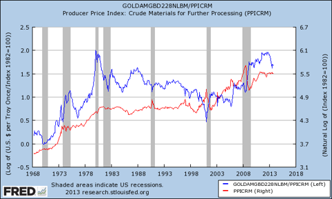 gold as hypercommodity