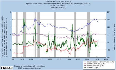 cyclical shocks to commodity boomos