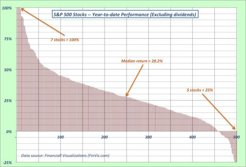 S&P 500 stocks YTD performance