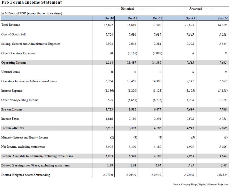 Analyzing Altria's Stock