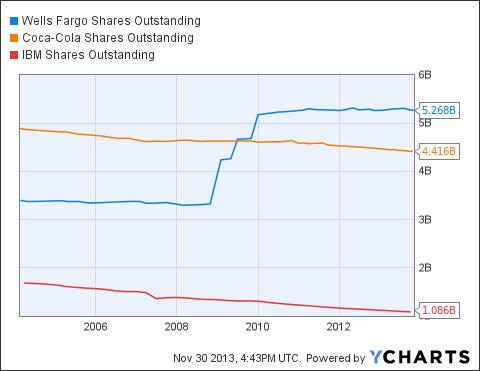 WFC Shares Outstanding Chart
