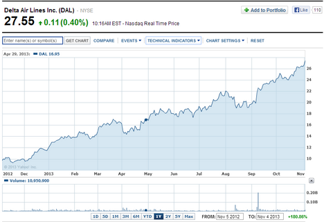 Stock Chart Delta Airlines