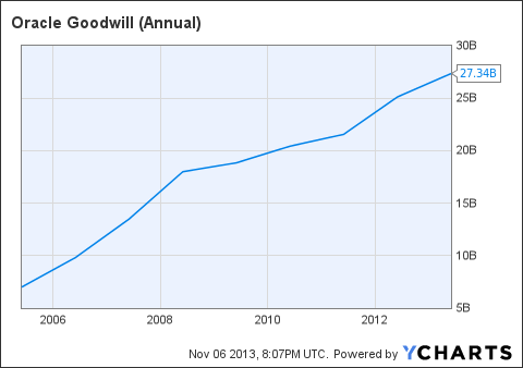 ORCL Goodwill (Annual) Chart