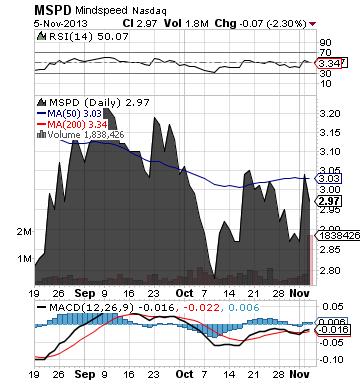 https://static.seekingalpha.com/uploads/2013/11/6/saupload_mspd_chart.png