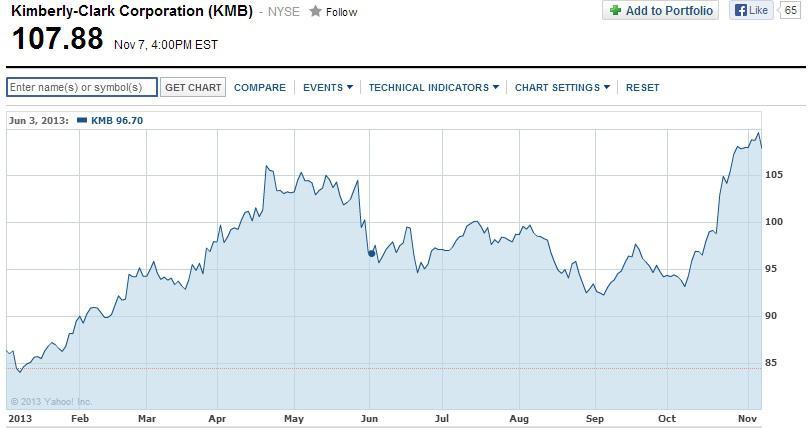 Kimberly Clark Is A Perfectly Boring Stock Kimberly Clark