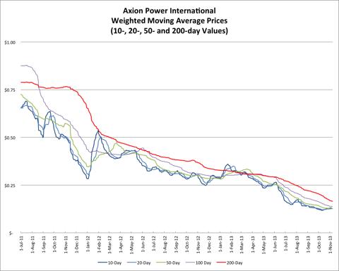 11.9.13 AXPW Price