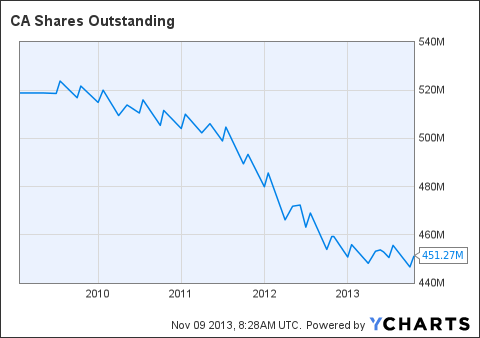CA Shares Outstanding Chart