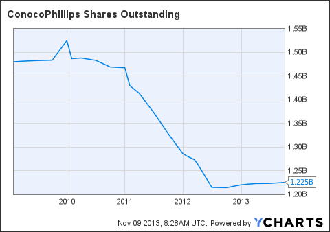 COP Shares Outstanding Chart