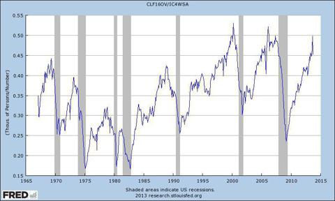 Total work force to initial claims ratio