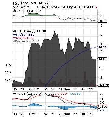 https://static.seekingalpha.com/uploads/2013/12/1/saupload_tsl_chart3.png