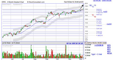 ETFC breakout stock chart from StockConsultant.com