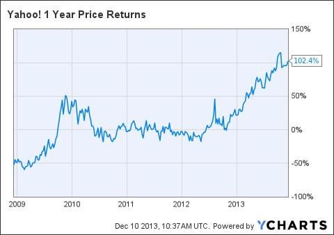 YHOO 1 Year Price Returns Chart