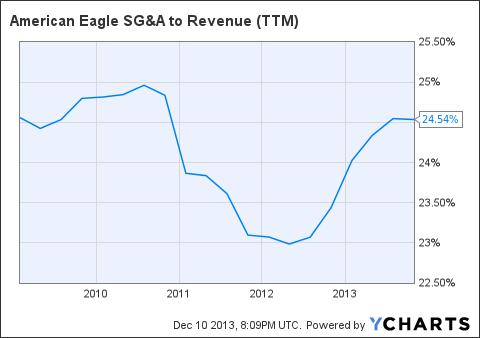 AEO SG&A to Revenue (<a href=