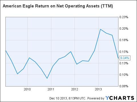 AEO Return on Net Operating Assets (<a href=