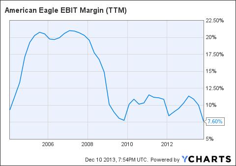 AEO EBIT Margin (<a href=