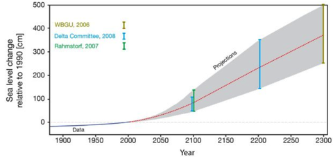Sea Level Rise Projections
