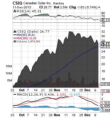 https://static.seekingalpha.com/uploads/2013/12/12/saupload_csiq_chart.png
