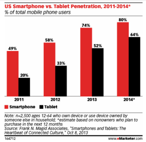 Smart Phone and Tablet Growth