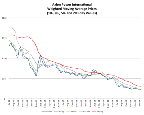12.14.13 AXPW Price.png