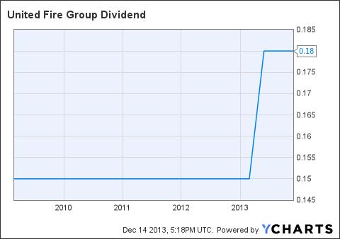 UFCS Dividend Chart