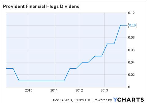 PROV Dividend Chart