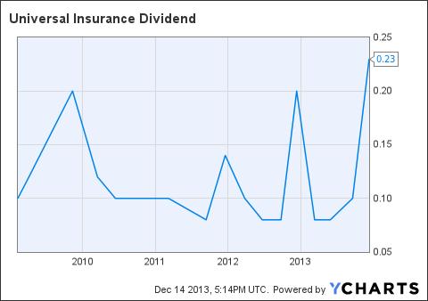 UVE Dividend Chart
