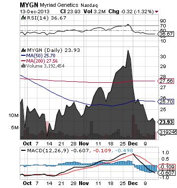 https://static.seekingalpha.com/uploads/2013/12/14/saupload_mygn_chart.png