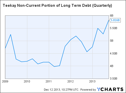 TK Non-Current Portion of Long Term Debt (Quarterly) Chart