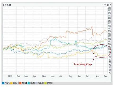 CRUS Apple Supplier Tracking Gap