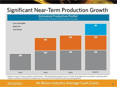 Credit: Primero Mining Corporate Presentation