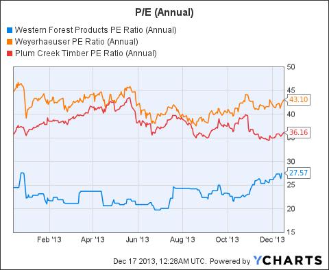 WFSTF PE Ratio (Annual) Chart