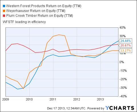 WFSTF Return on Equity (NYSE:<a href='https://seekingalpha.com/symbol/TTM' title='Tata Motors Limited'>TTM</a>) Chart