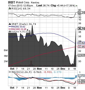https://static.seekingalpha.com/uploads/2013/12/17/saupload_irbt_chart.png